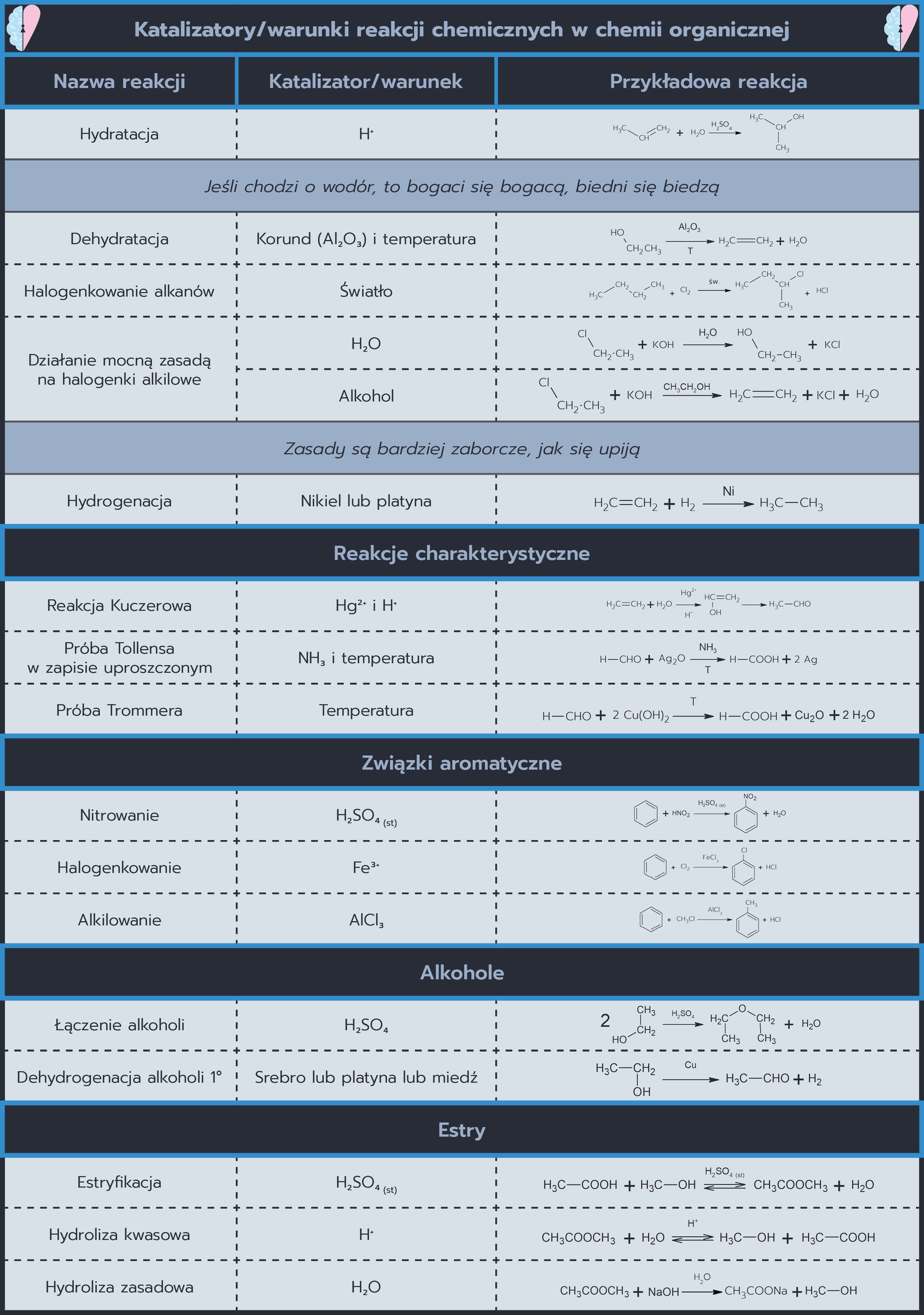 Tabela katalizatorów i warunków